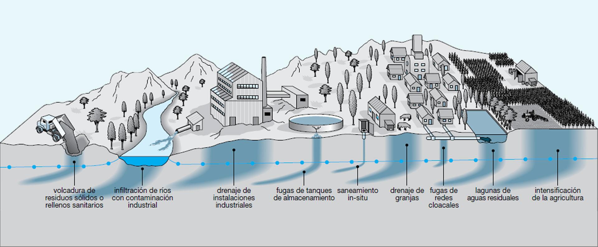 contaminacion-de-las-aguas-subterraneas-cecamin